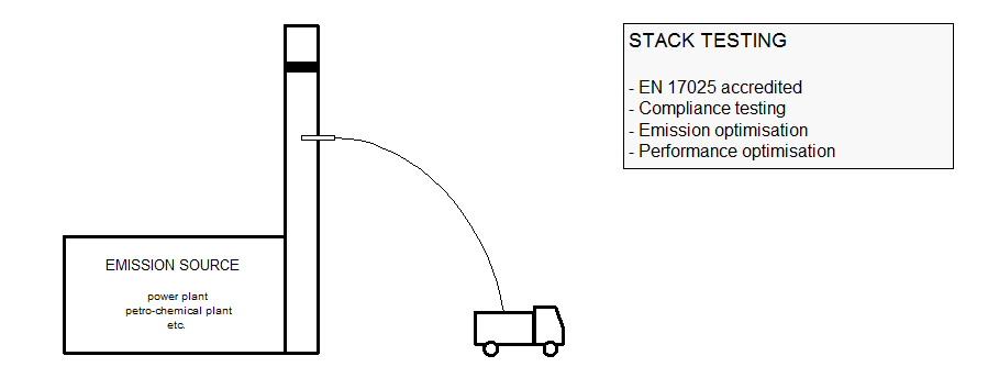EC-stacktesting