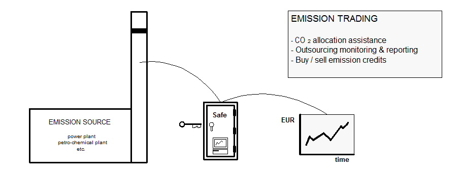 EC-trading
